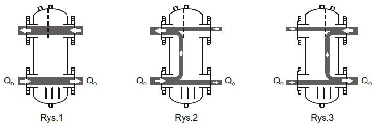 Hydraulic separator principle of operation