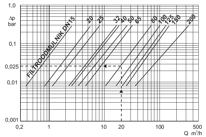 dobór charakterystyki filtroodmulników