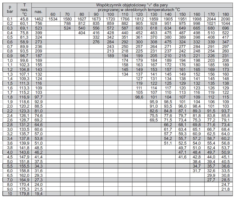 Tabela objętości pary nasyconej i przegrzanej