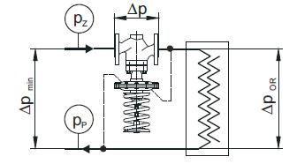 regulator różnicy ciśnień typ RCB