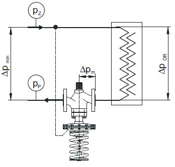 regulator różnicy ciśnień z ograniczeniem przepływu typ RCQoB