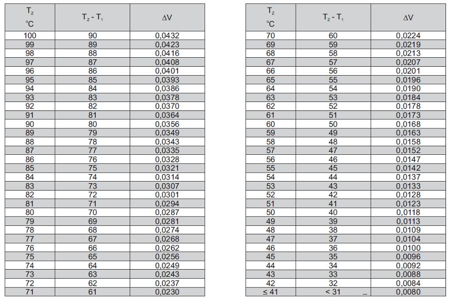 Tabela wartości liczbowych przyrostu objętości DV, w zależności od temperatury wody na zasilaniu instalacji T