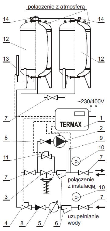 Budowa zestawu TERMAX