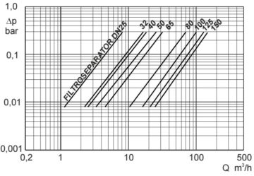 filtroseparator-charakterystyka