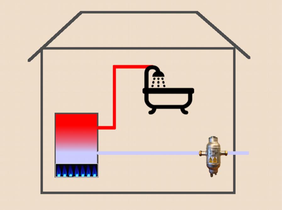 Zabezpieczenie armatury łazienkowej oraz wymiennika podgrzewacza przed zanieczyszczeniami unoszonymi przez wodę sieci wodociągowej.