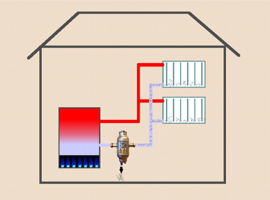 Zabezpieczenie przed osadzaniem się w wymiennikach kotłowni magnetytu i innych cząstek unoszonych przez wodę powrotną