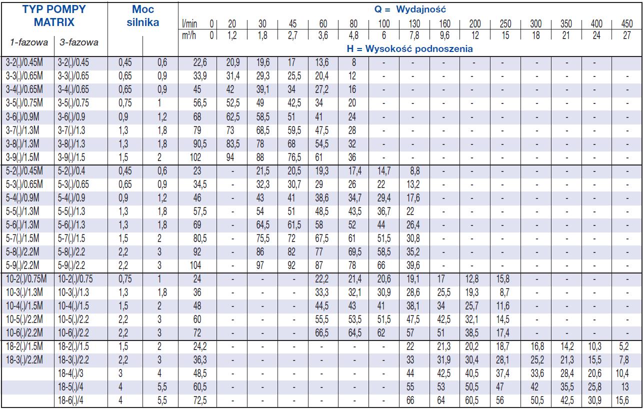 Dane techniczne pompy Ebara MATRIX