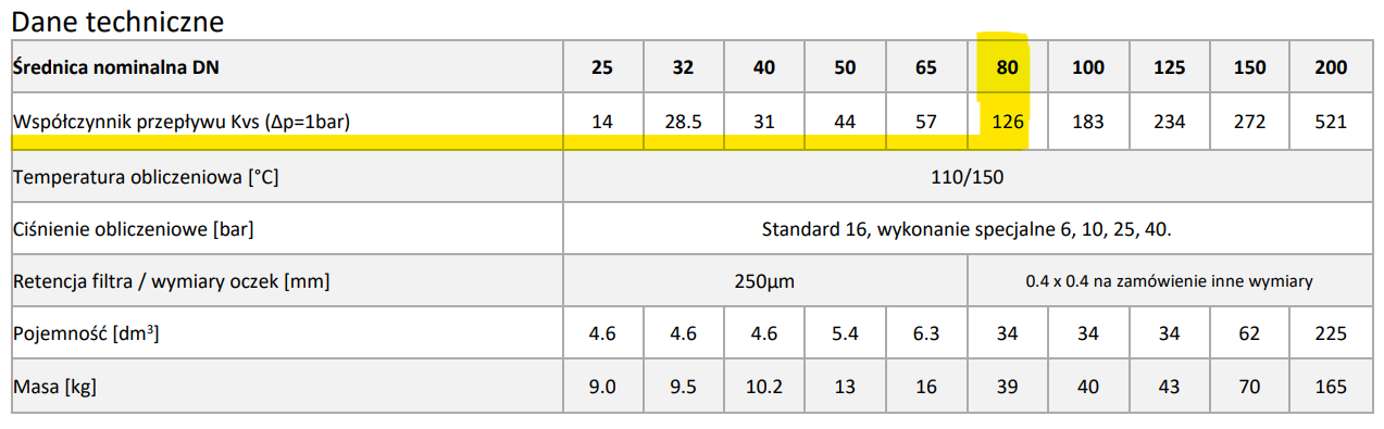 Dane techniczne filtroodmulników