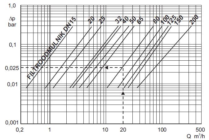 Nomogram charakterystyk hydraulicznych filtroodmulników