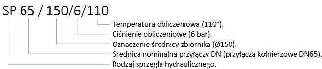 oznaczenie sprzęgła hydraulicznego